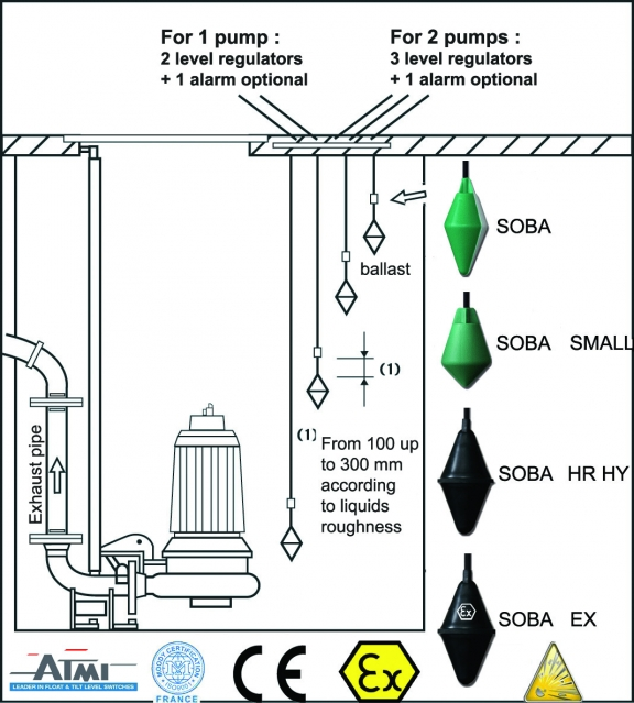 SOBA Level Regulators for Pumping Stations