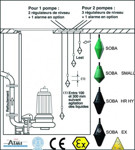 Régulateurs de Niveau SOBA - ATMI Flotteurs